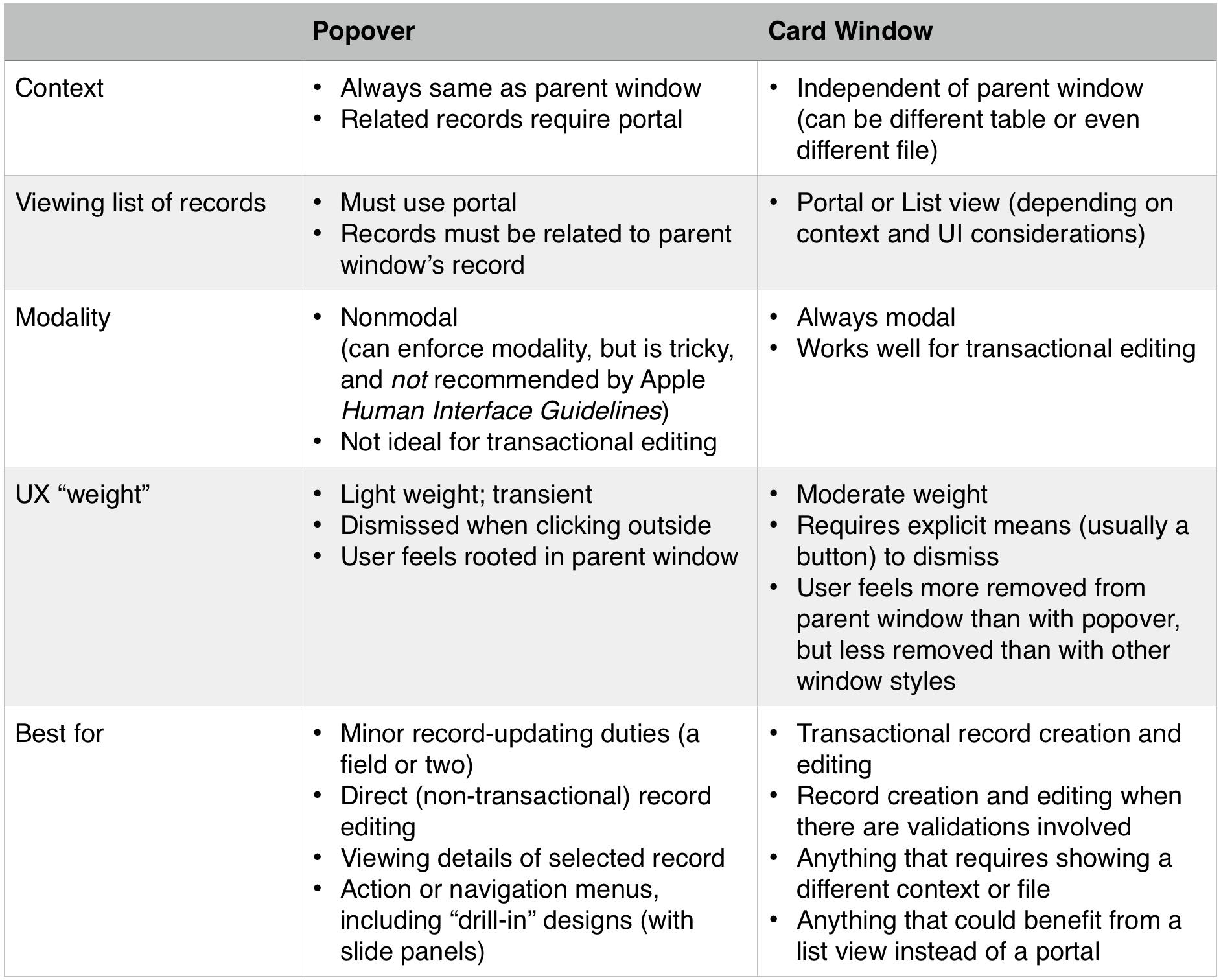 Popovers vs Card Windows